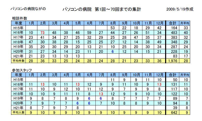 開院の集計表